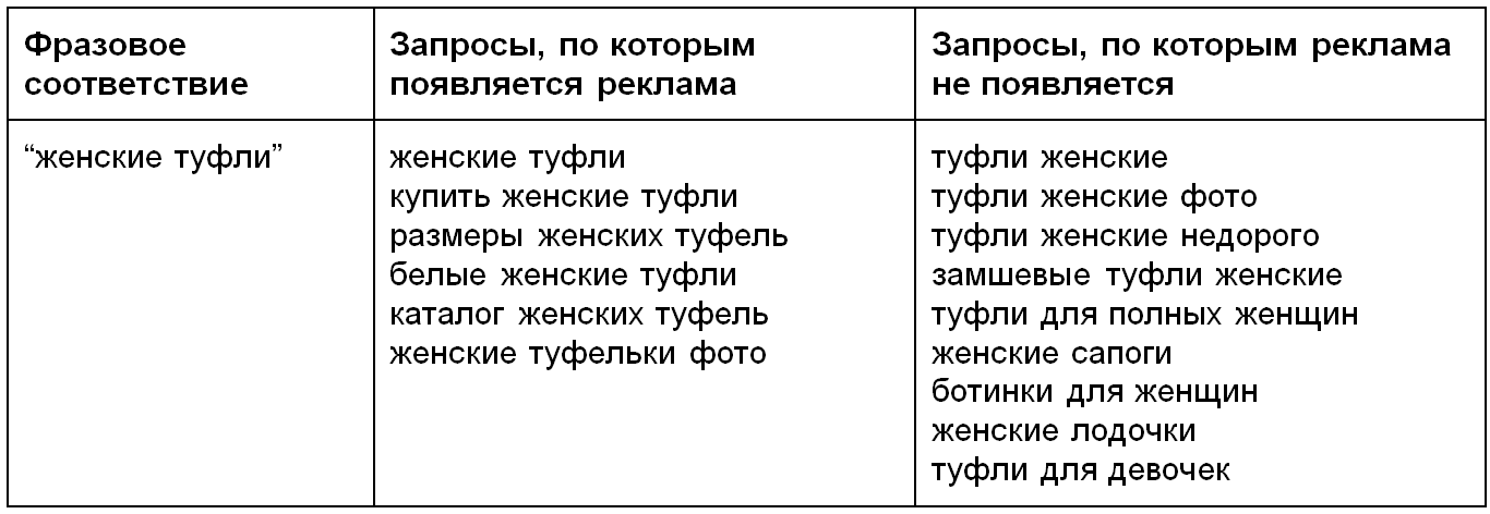 https://elama.ru/info/files/phrase_match_example.png