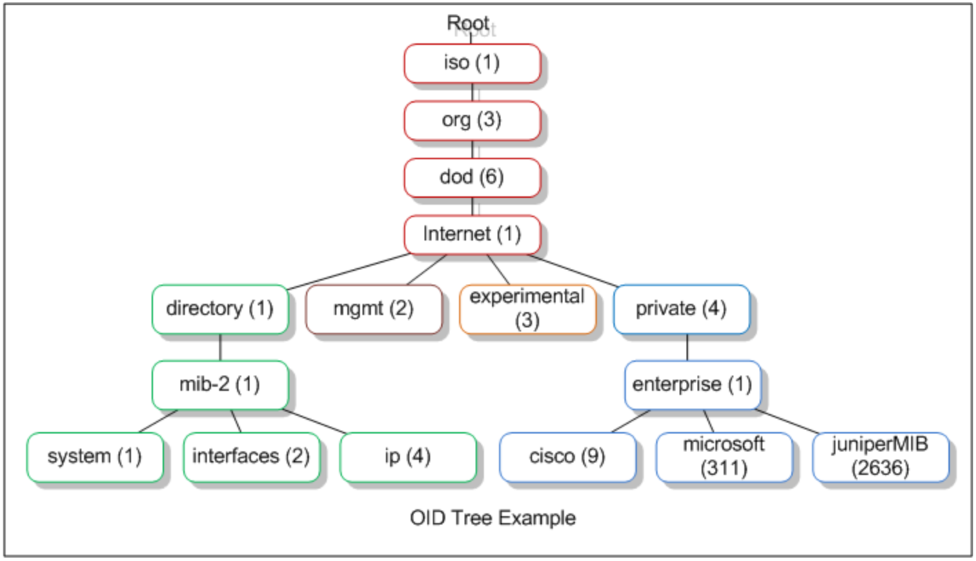 SNMP (OID Tree Example)