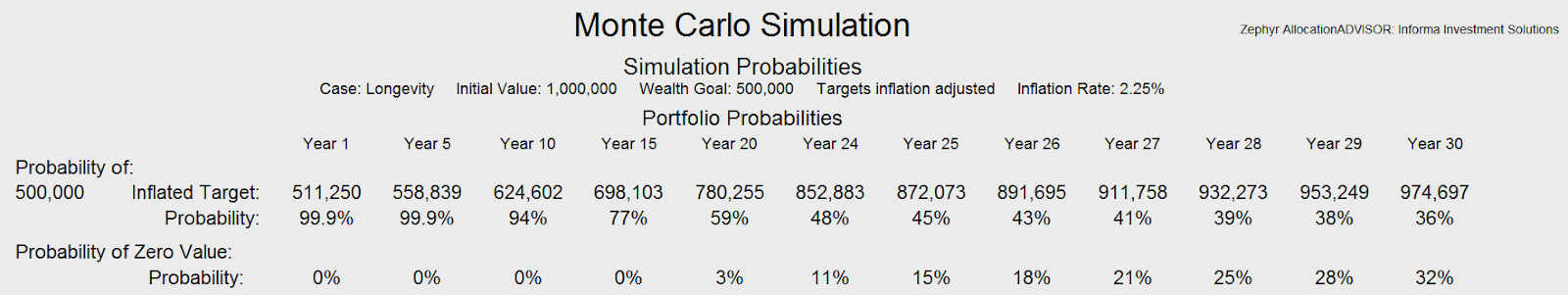 Figure 3: Monte Carlo simulation, wealth goal
