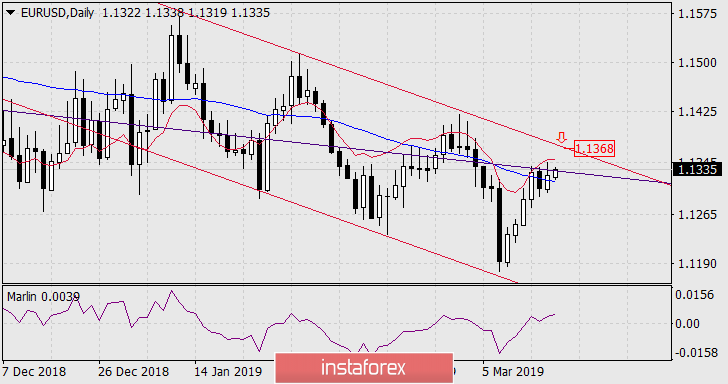 Forecast for EUR/USD on March 18, 2019