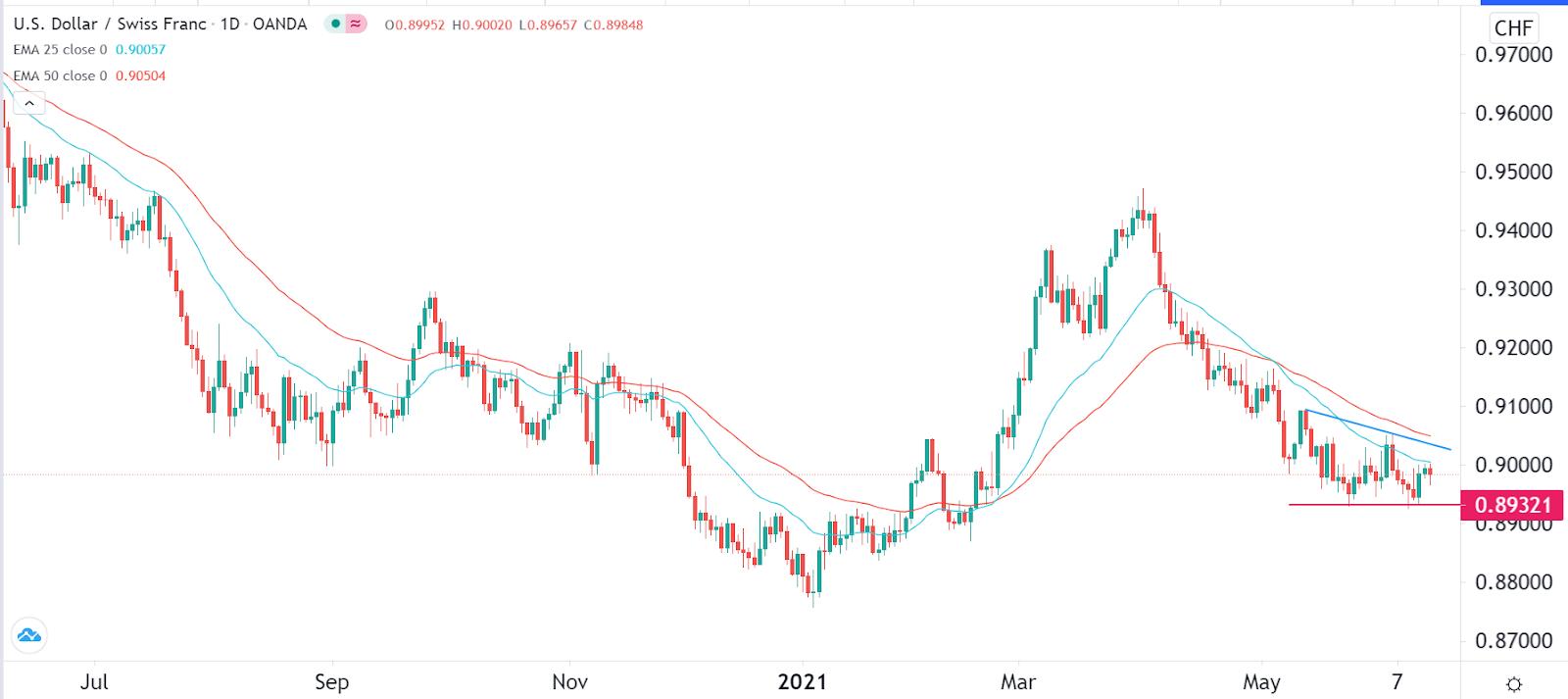 US-Dollar / Schweizer Franken