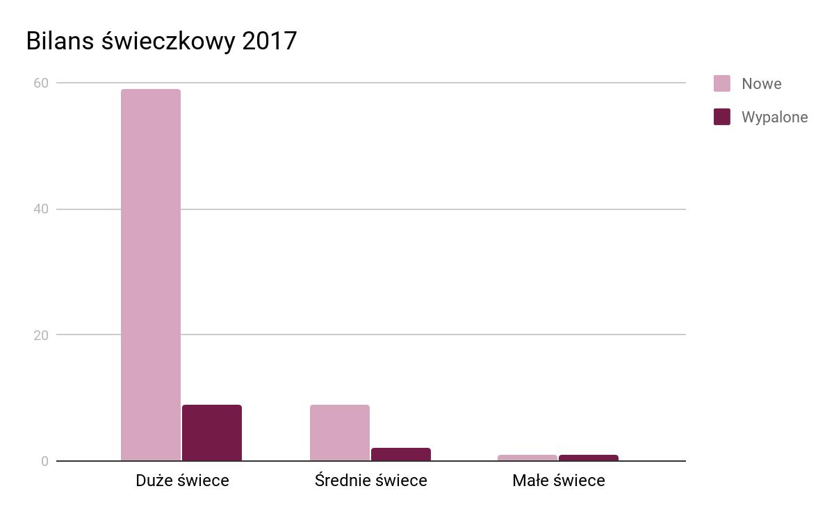 wykres przedstawiający stosunek nowych i wypalonych świec zapachowych w 2017 roku