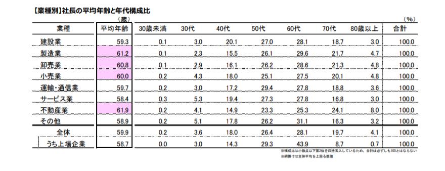 不動産会社の社長の平均年齢と年代構成比による集客方法への影響を示す表