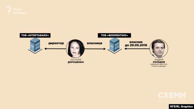Одна з фірм, де фігурує ім'я Наталії Дорошенко, – «Флорентіно», – виводить безпосередньо на Андрія Холодова
