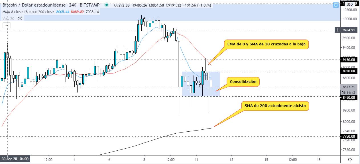 Análisis técnico de precio del Bitcoin luego de su Halving. Fuente: Tradingview.