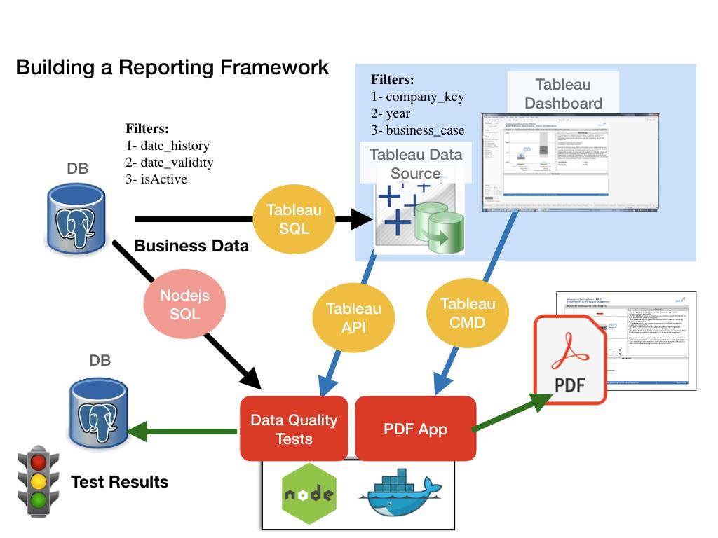 Building a reporting framework - PDF exports Tableau server