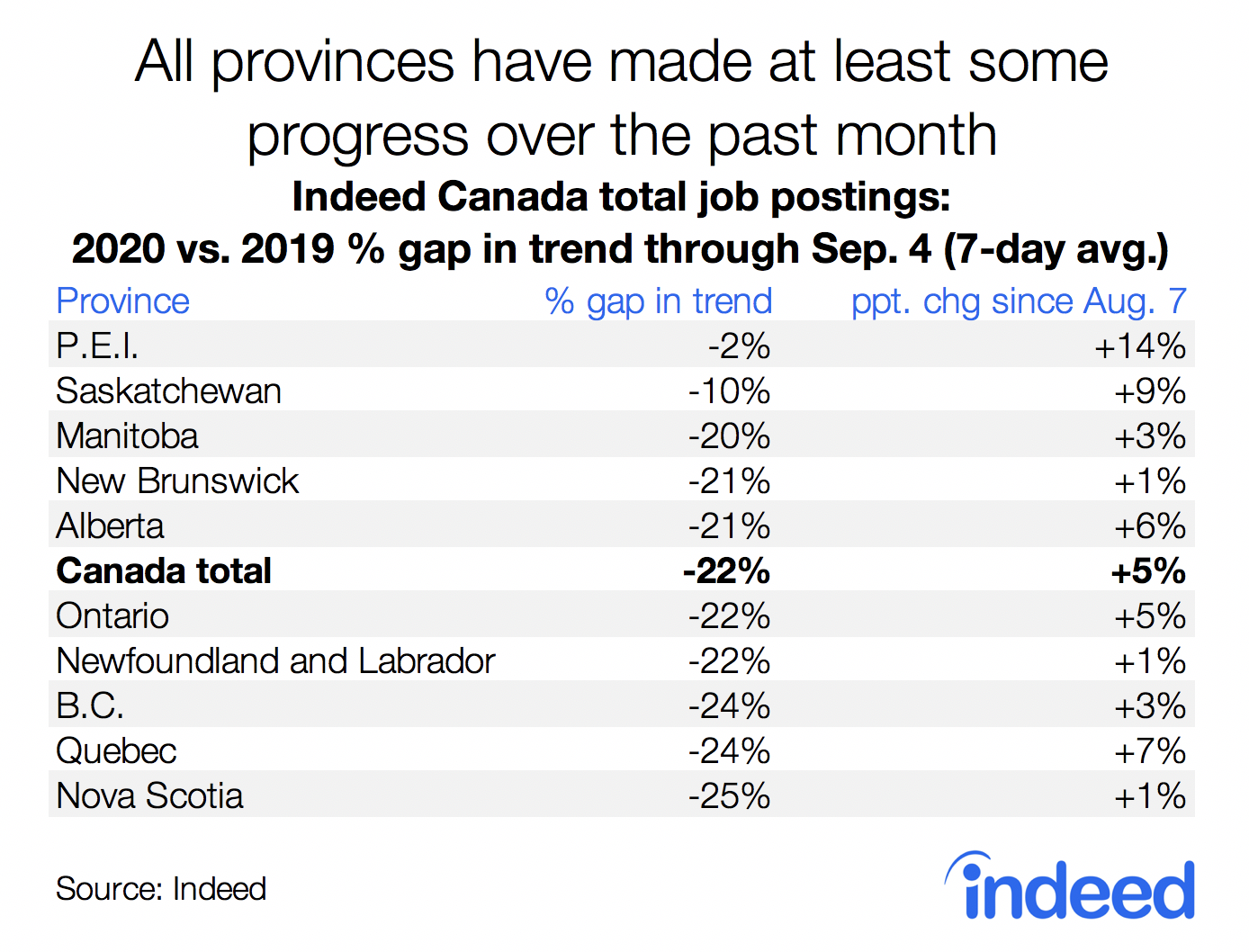 table all Canadian provinces have made at least some progress with job postings in August