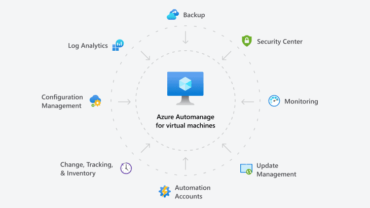 C:\Users\Cotocus5\AppData\Roaming\Microsoft\Azure-Automanage-provides-automated-configuration-best-practices-and-many-other-capabilities.png
