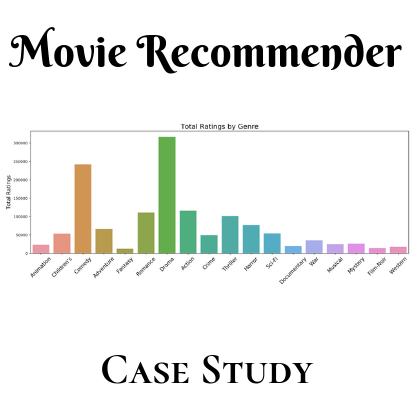 Recommender Case Study