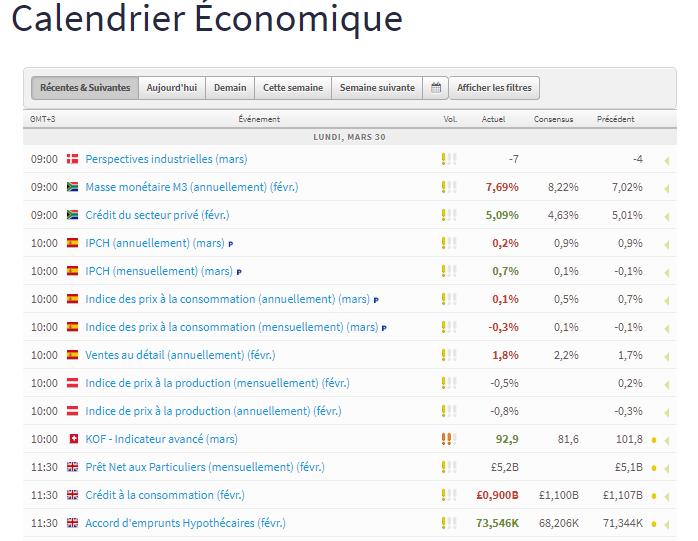 FXTM calendário econômico
