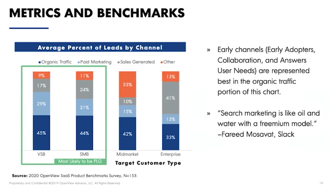 Average Percent of Leads by Channel metrics and benchmark