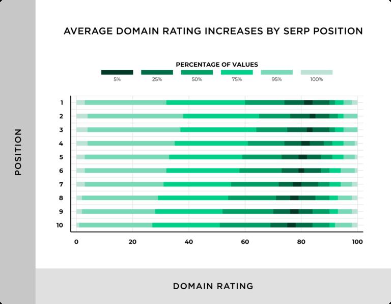 график влияния авторитетности домена на ранжирование