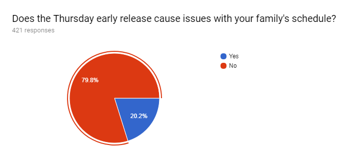 Forms response chart. Question title: Does the Thursday early release cause issues with your family's schedule?. Number of responses: 421 responses.