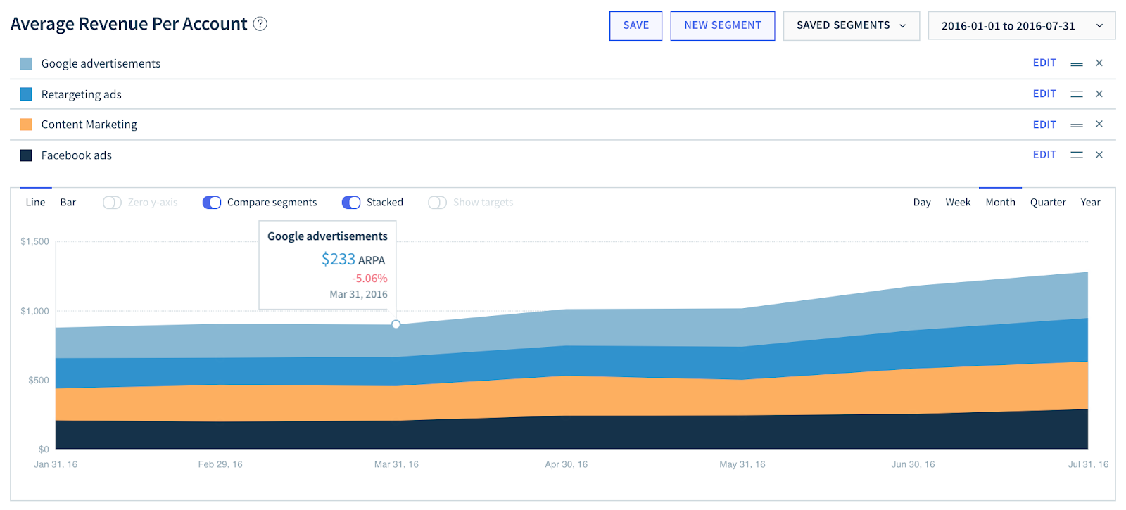 ARPU segmented by marketing channel inside ChartMogul