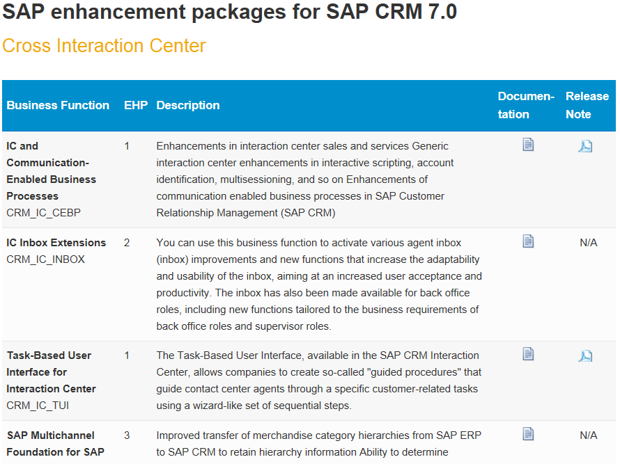 Enhancement Packages of SAP Business Suite Applications