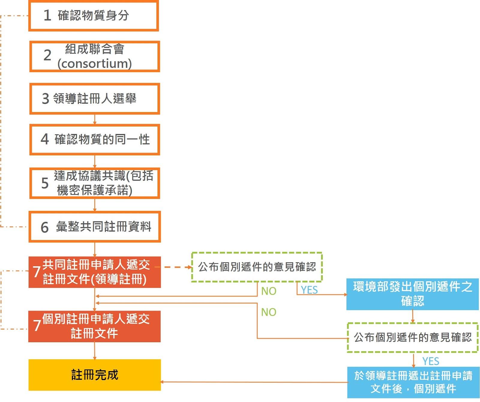 共同註冊流程彙整