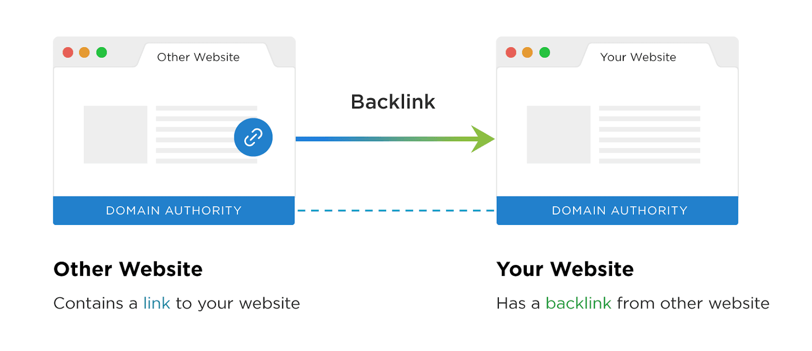 Nối các website lại với nhau
