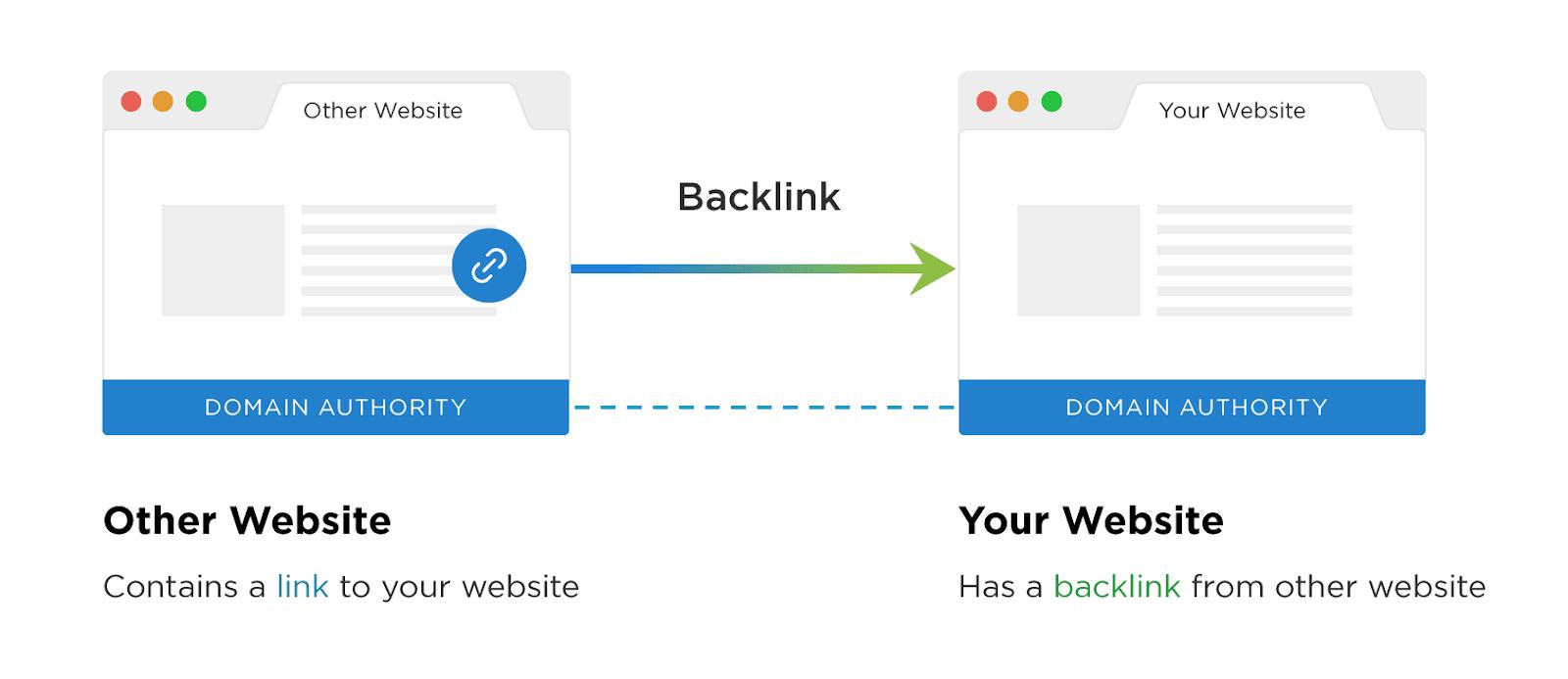 Nối Những trang web lại với nhau