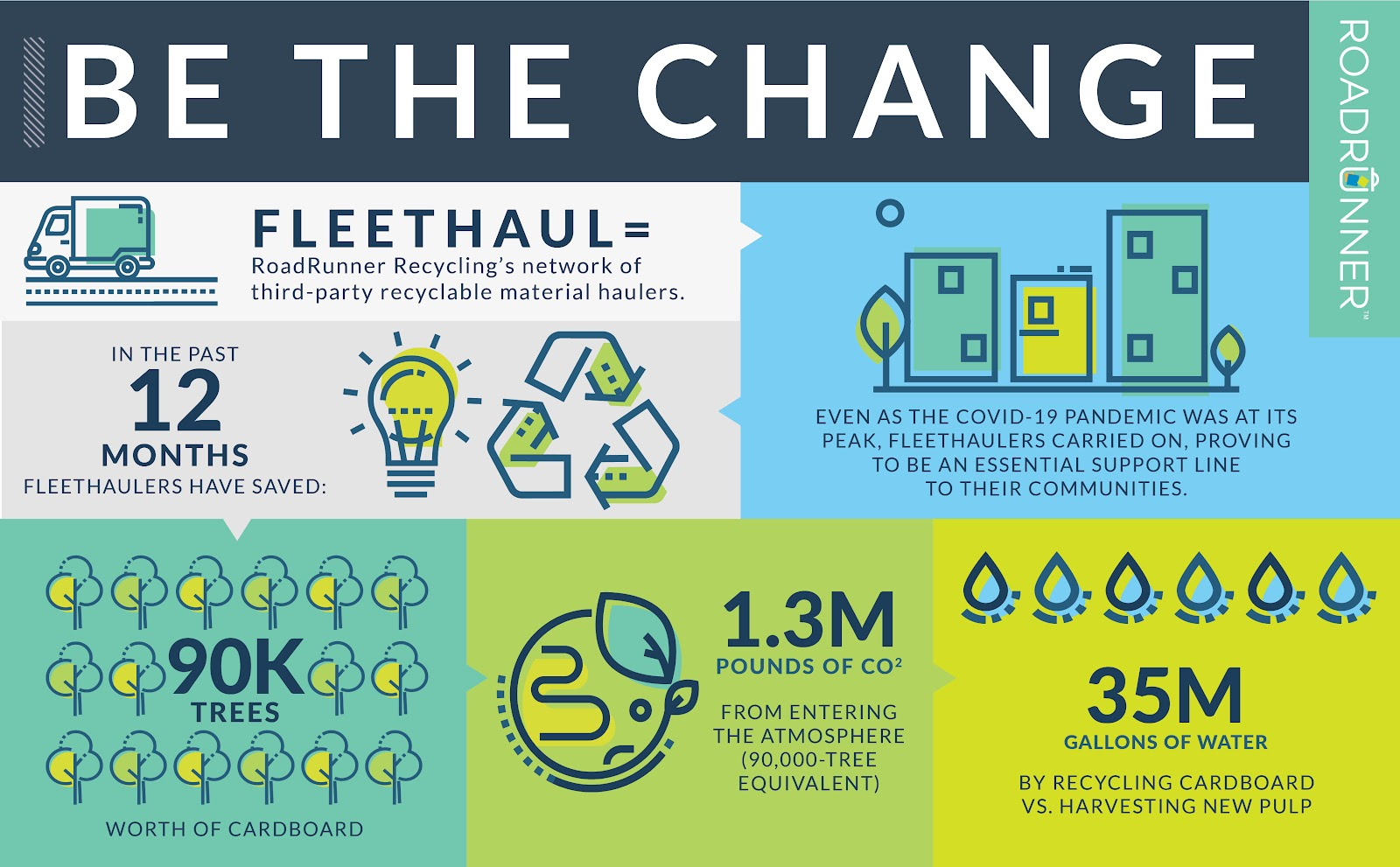 Infographic recognizing the impact of RoadRunner Recycling's FleetHaul service, depicting trees, the earth, and drops of water.