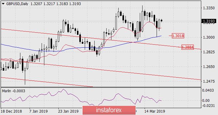 InstaForex Analytics: Dự báo cho GBP/USD vào ngày 25 tháng 3 năm 2019