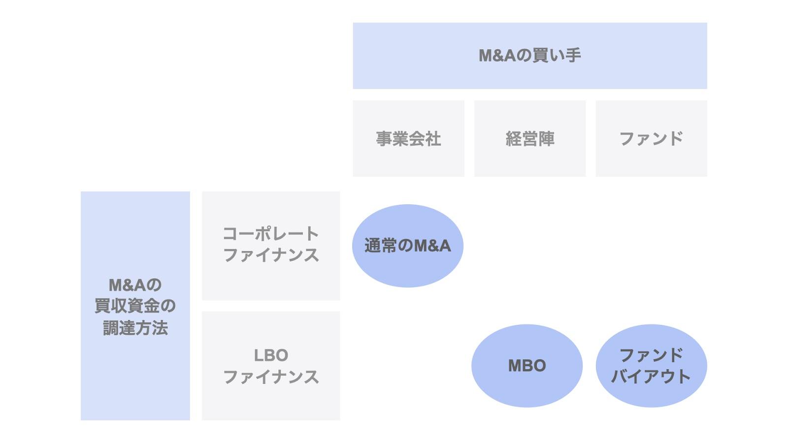 M&AとLBO・MBO・ファンドバイアウト