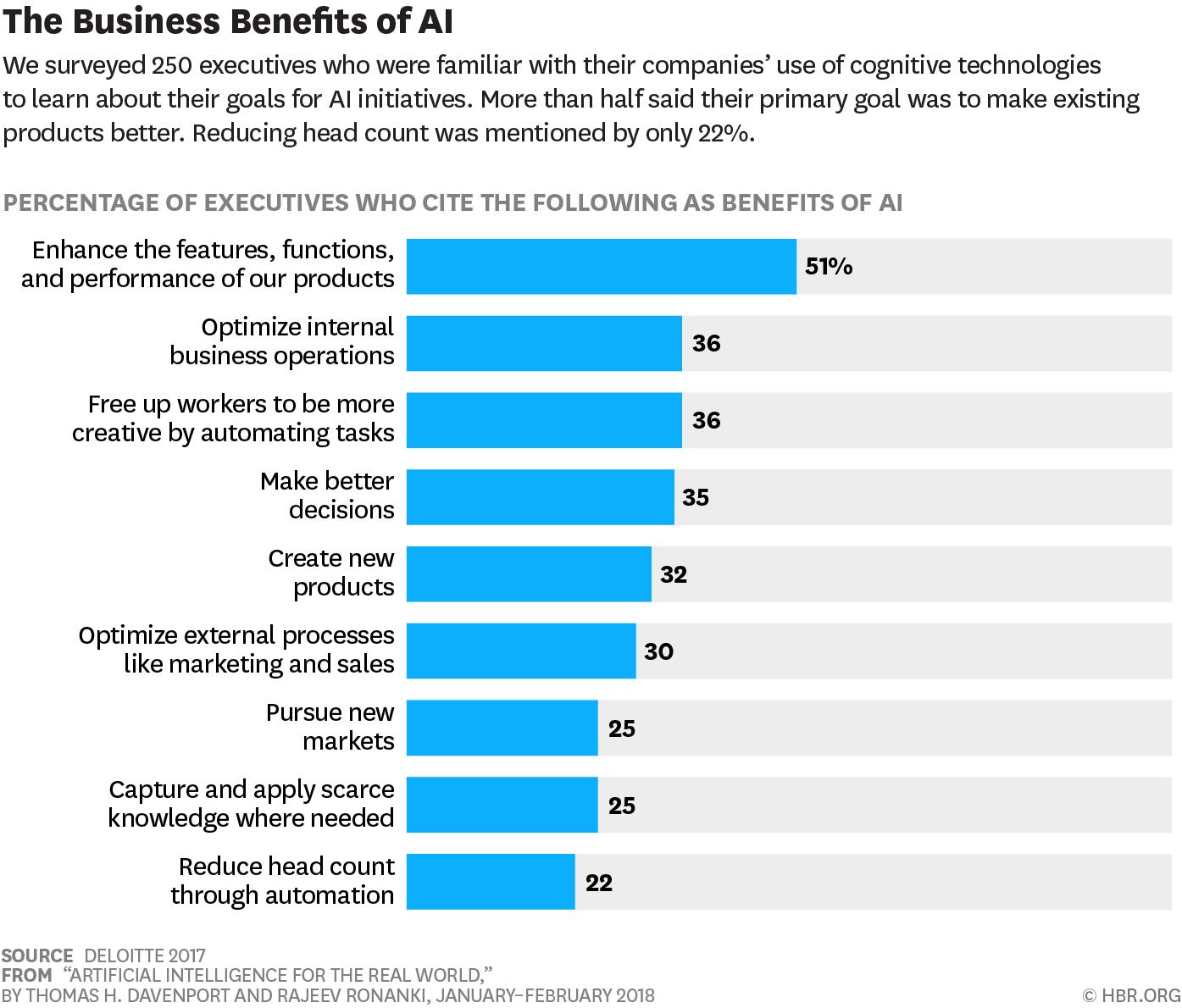 Deloitte survey on the benefits of AI