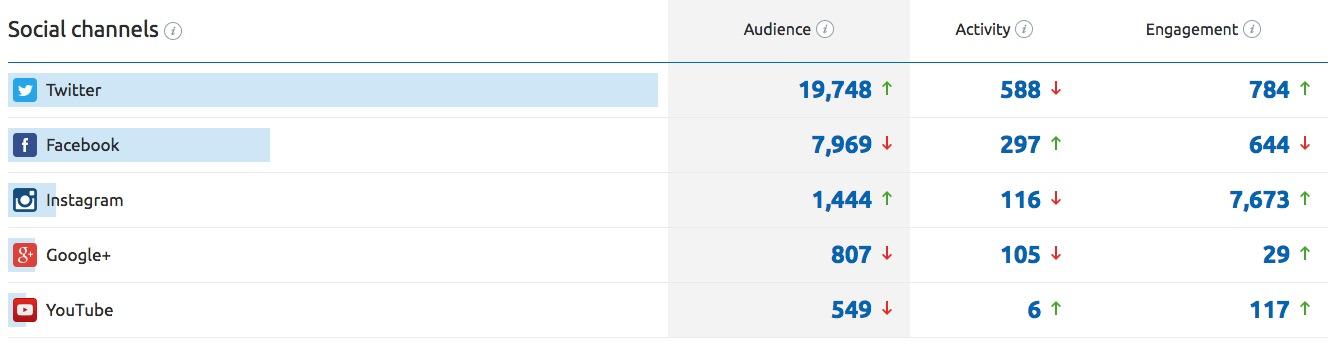 Facebook-reach-graph