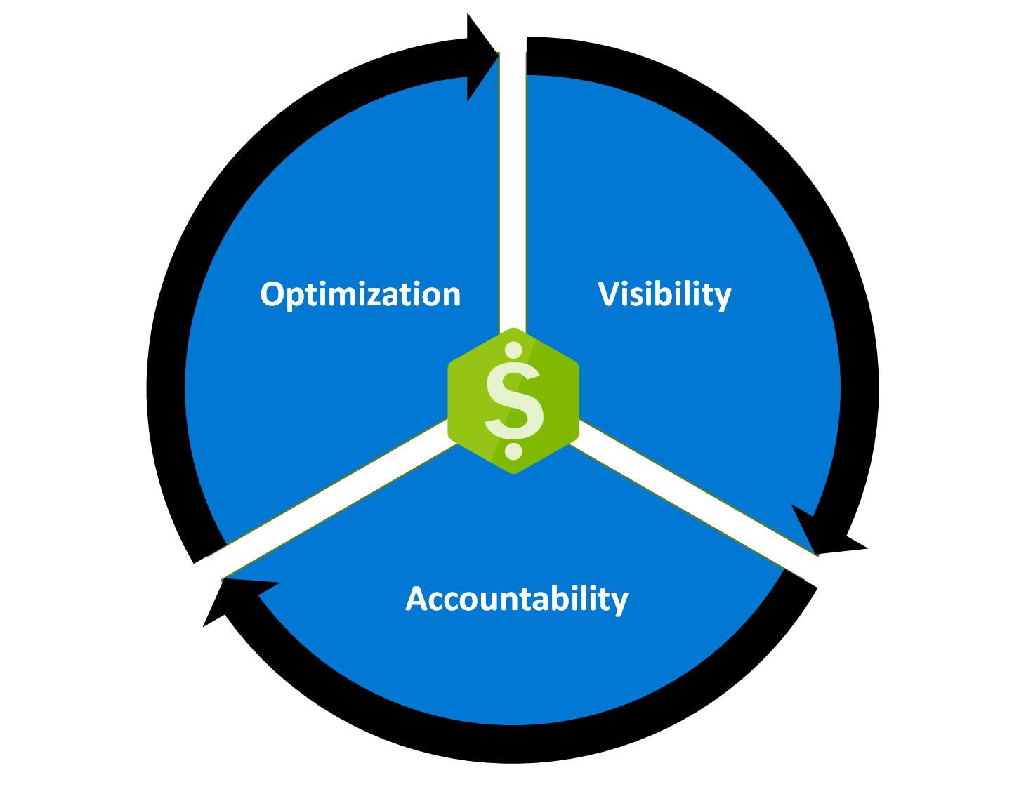 Overview of Azure Cost Management + Billing   Microsoft Docs