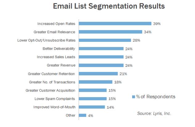 segment emails