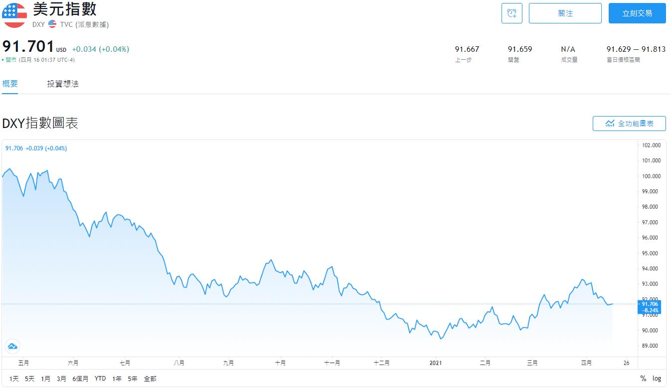 美元指數即時走勢圖