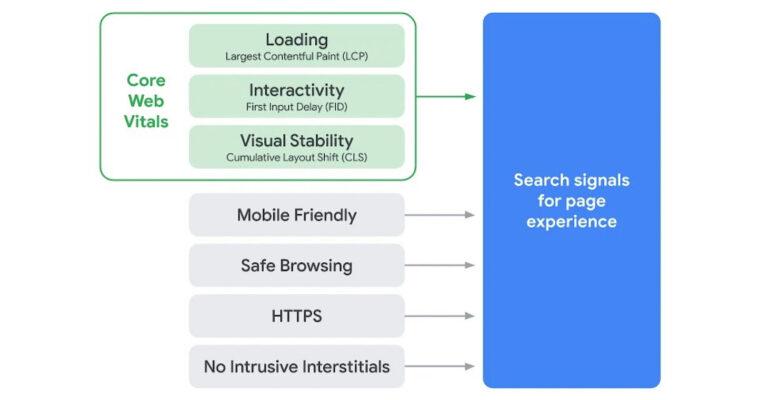 Die Bestandteil des Page Experience Signal.
