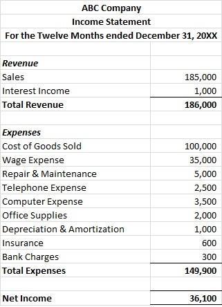 Картинки по запросу income statements