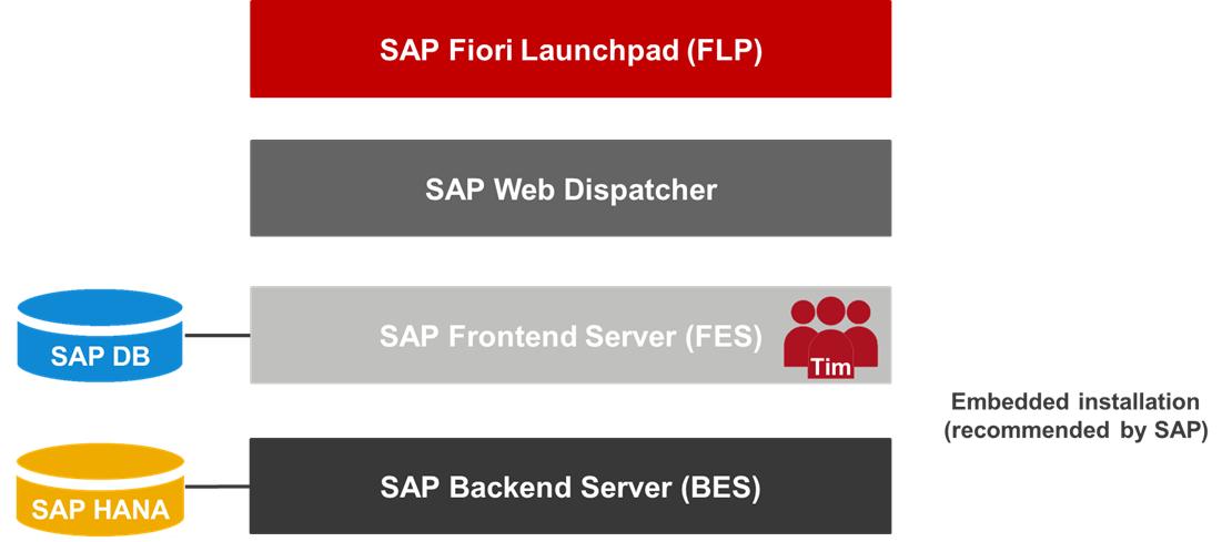 SAP Fiori Architecture