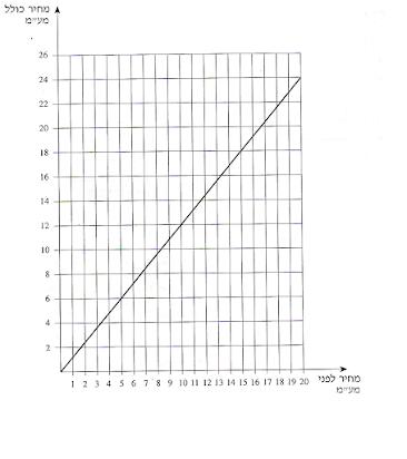 رسم بياني مربعات فارغ