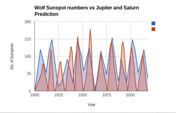Saturn jupiter tidal effects.jpg