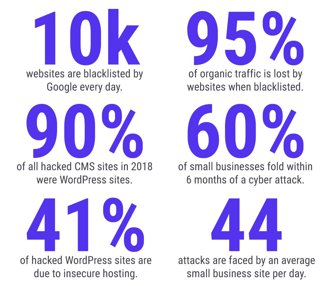 Infograpgh của Thống kê bảo mật WordPress