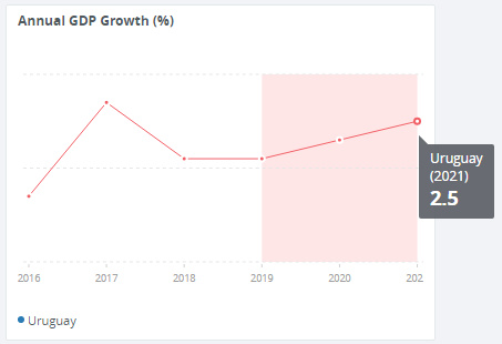 Uruguay_GDP_worldbank.PNG