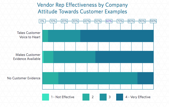 when b2b software vendors incorporate customer voice, they are more effective | trustradius.com