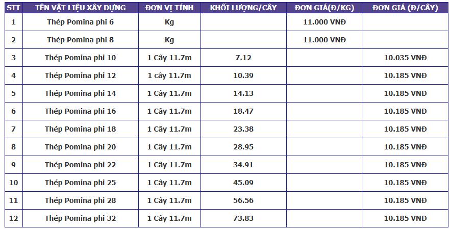 Bảng báo giá sắt thép xây dựng Pomina