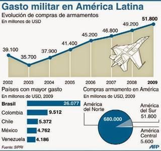 G:Gastos militares en el mundoImágenes de presupuestos militares en América latinaGasto militar en América latina.jpg