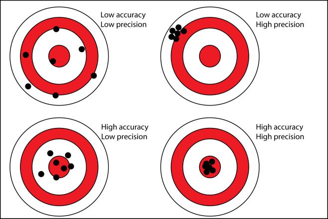 http://cdn.antarcticglaciers.org/wp-content/uploads/2013/11/precision_accuracy.png