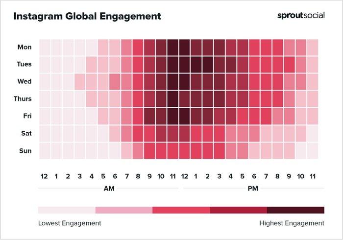 Melhores horários do Sprout Social para postar no gráfico do Instagram