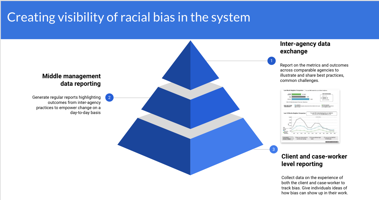 "Title: Creating visibility of racial bias in the system, featuring a 3-layer pyramid diagram. From the bottom of the pyramid, working up are the following labels: 3. the bottom of the pyramid ""Client and case-worker level reporting: collect data on the experience of both the client and the case-worker to track bias. Give individuals ideas on how bias can show up in their work"" 2. ""Middle management data reporting: generate regular reports hilighting outcomes from inter-agency practices to empower change on a day-to-day basis.  1. At the point of the pyramid ""Inter-agency data exchange: report on the metrics and outcomes across comparable agencies to illustrate and share best practices, common challenges"""
