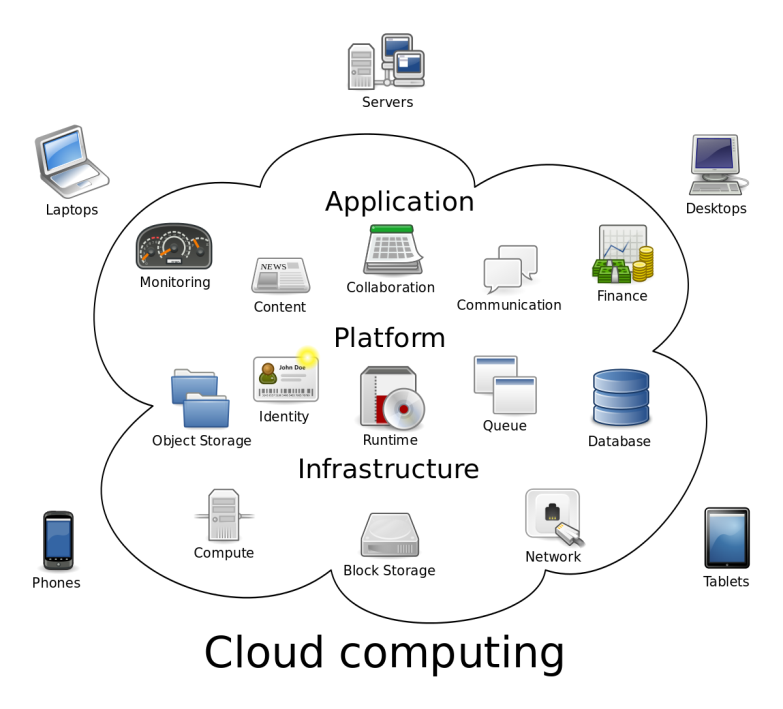 Cloud_computing.svg.png