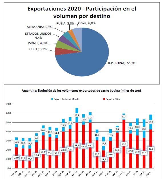 IPCVA: Argentina, informe de Exportaciones de Carne Vacuna del mes de  Septiembre de - Ganados & Carnes