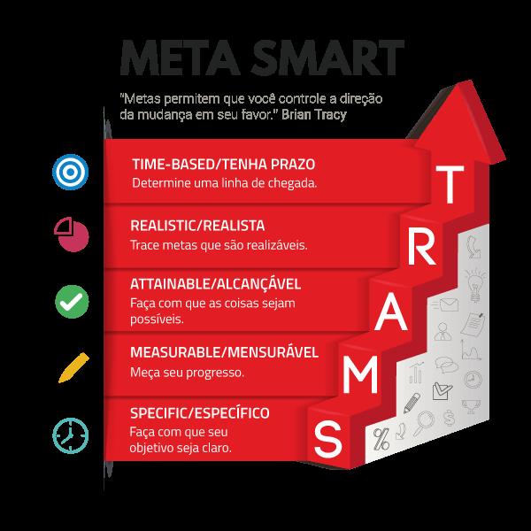 Metas SMART e como usá-las para potencializar os resultados
