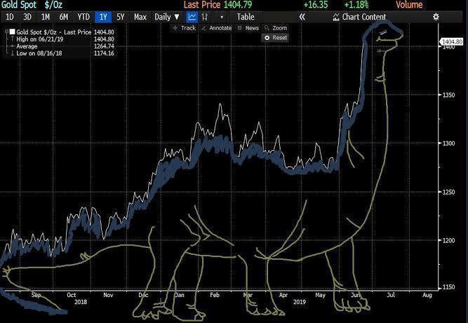 """Gráfico mostra o """"dinossauro"""" na Bolsa."""