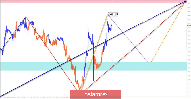 Simplified Wave Analysis. Overview of GBP / JPY for the week of March 14