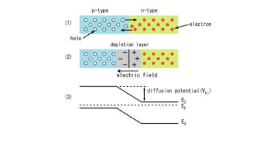 Sơ đồ nguyên tắc hoạt động của diode bán dẫn