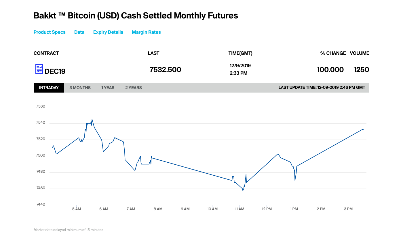 Volume and underlying price for Bakkt's Bitcoin cash-settled monthly futures